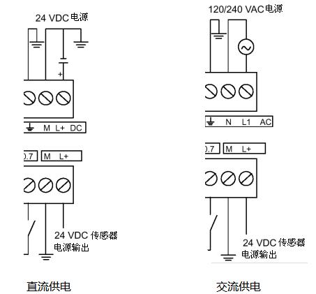 西门子plc s7-200系列|s7-200plc |cpu外形结构及电源